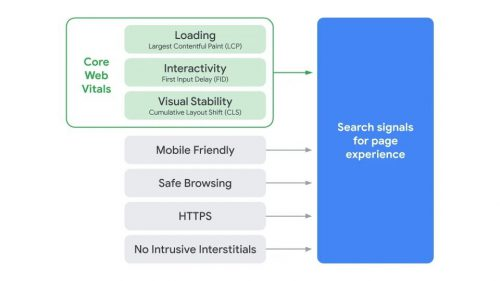 Page Experience Signal by Google